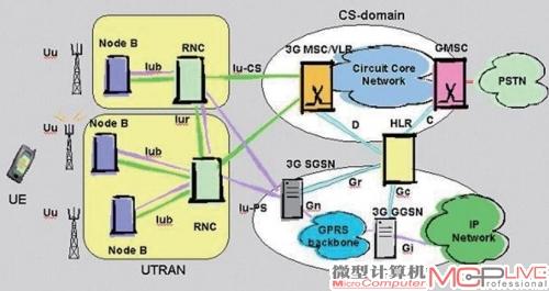 2g/3g网络中,cs域与ps域的构成示意图